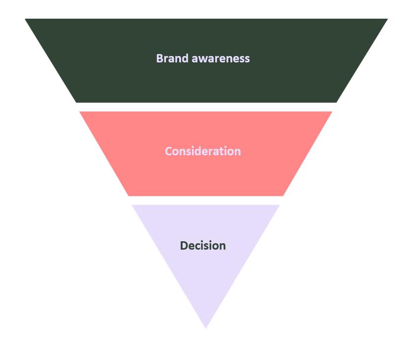 influencer marketing sales funnel